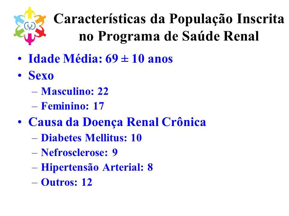 Características da População Inscrita no Programa de Saúde Renal