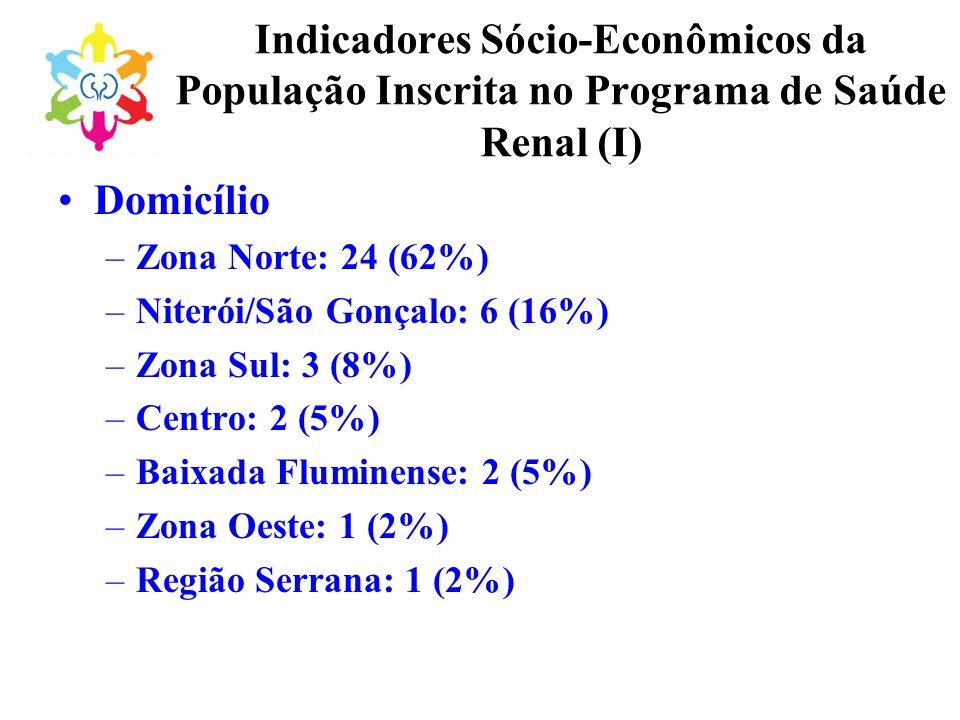 Indicadores Sócio-Econômicos da População Inscrita no Programa de Saúde Renal (I)