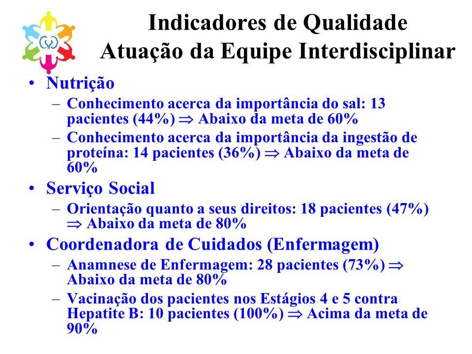 Indicadores de Qualidade Atuação da Equipe Interdisciplinar