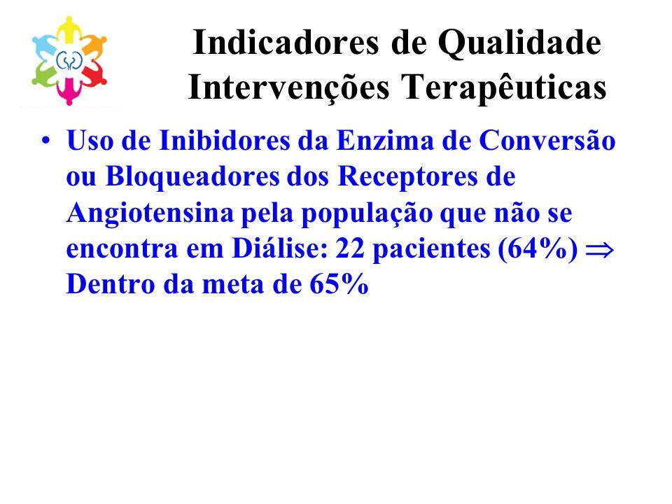 Indicadores de Qualidade Intervenções Terapêuticas