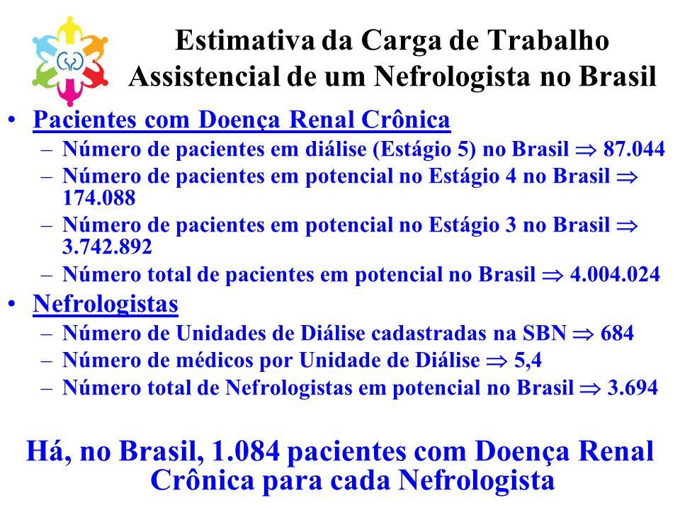 Estimativa da Carga de Trabalho Assistencial de um Nefrologista no Brasil