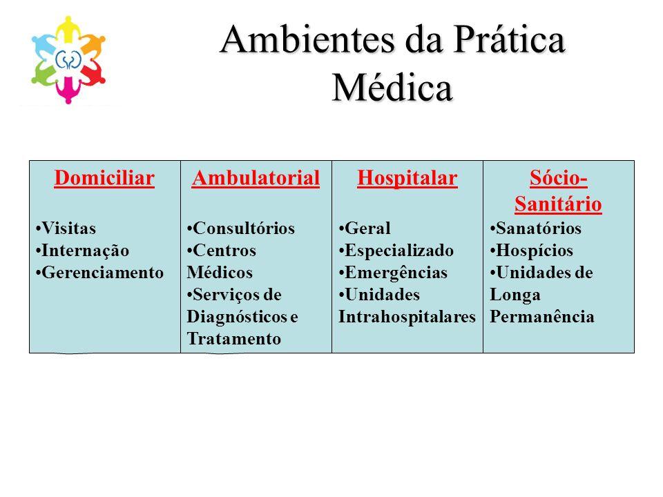 Ambientes da Prática Médica