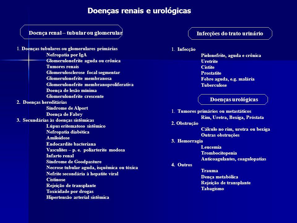Infecções do trato urinário