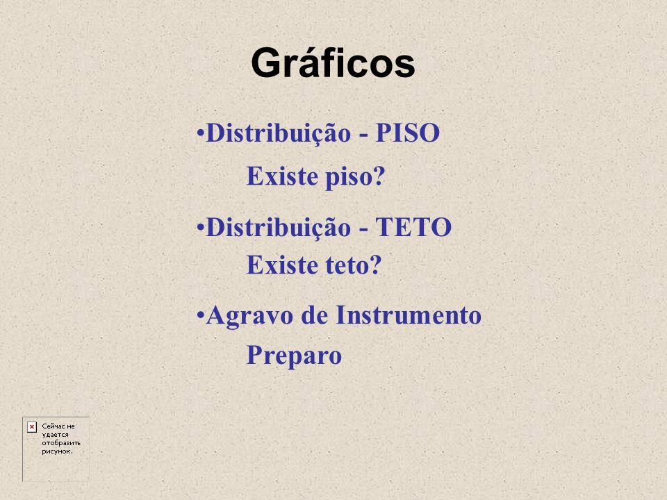 Gráficos Distribuição - PISO Existe piso Distribuição - TETO