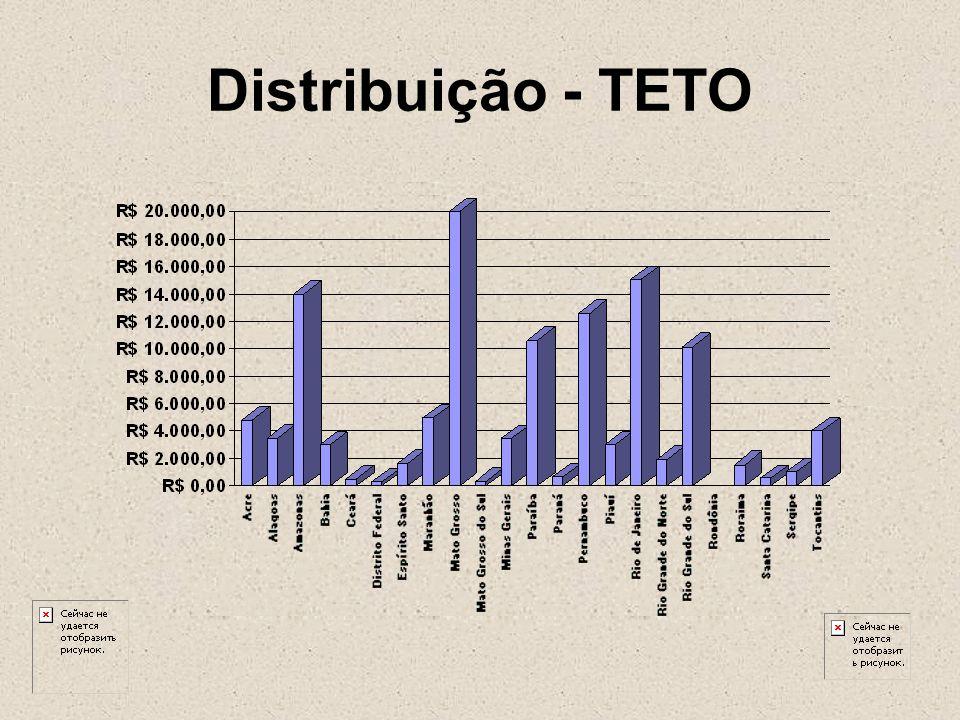 Distribuição - TETO