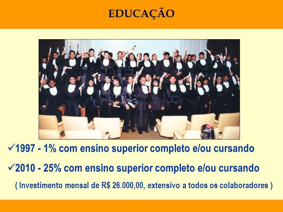 1997 - 1% com ensino superior completo e/ou cursando