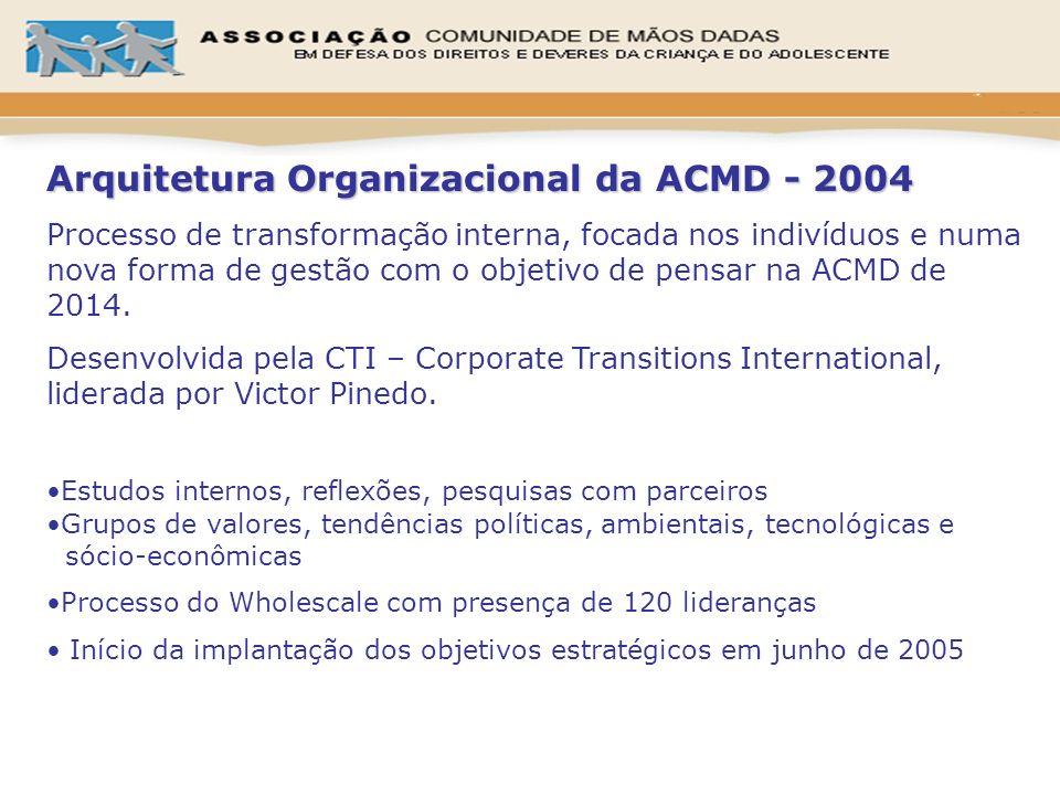 Arquitetura Organizacional da ACMD - 2004