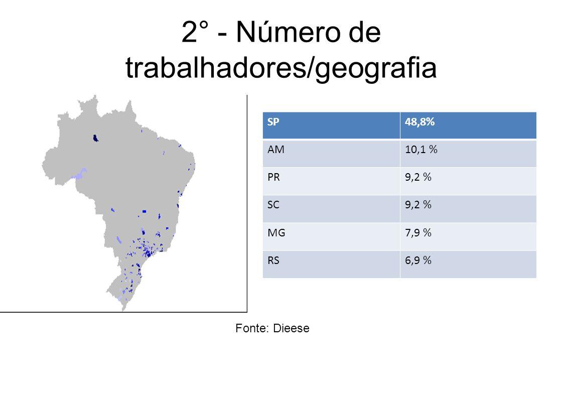 2° - Número de trabalhadores/geografia