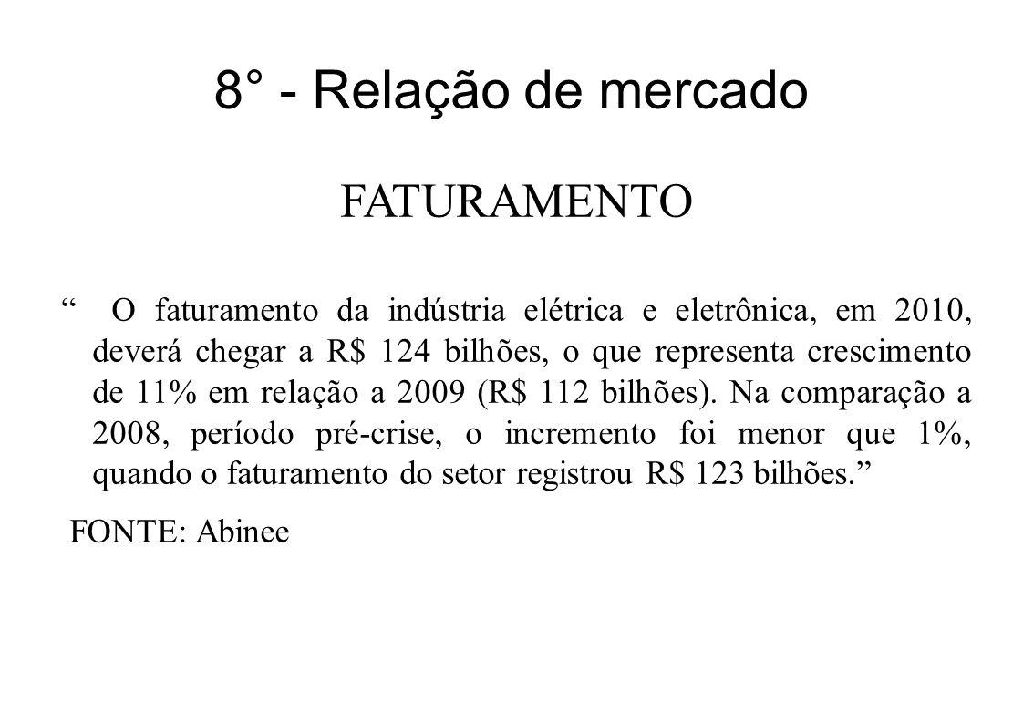 8° - Relação de mercado FATURAMENTO