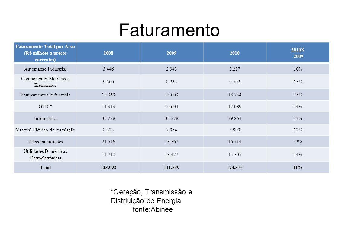 Faturamento Total por Área (R$ milhões a preços correntes)