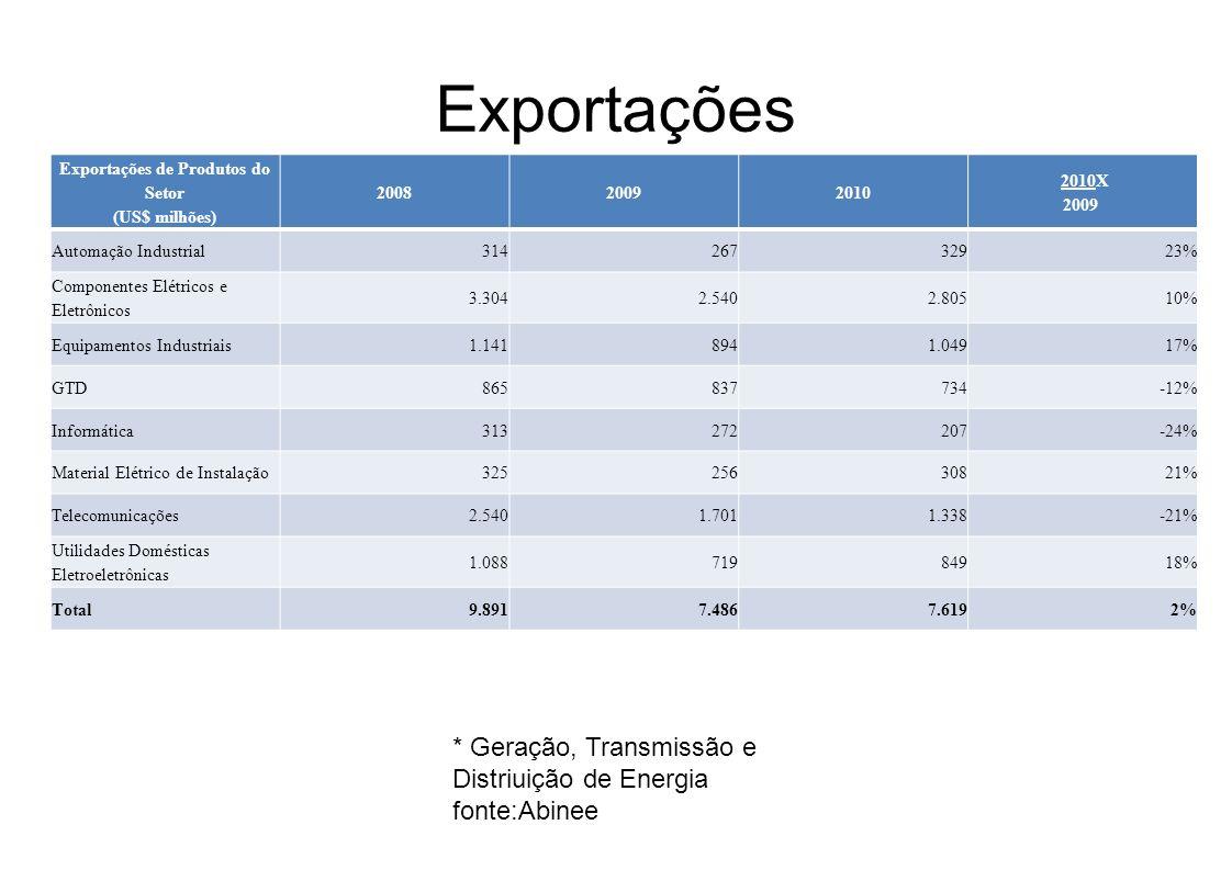 Exportações de Produtos do Setor (US$ milhões)
