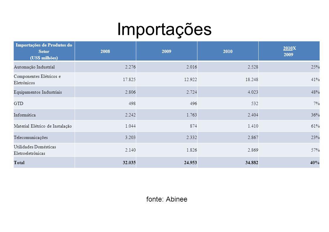 Importações de Produtos do Setor (US$ milhões)