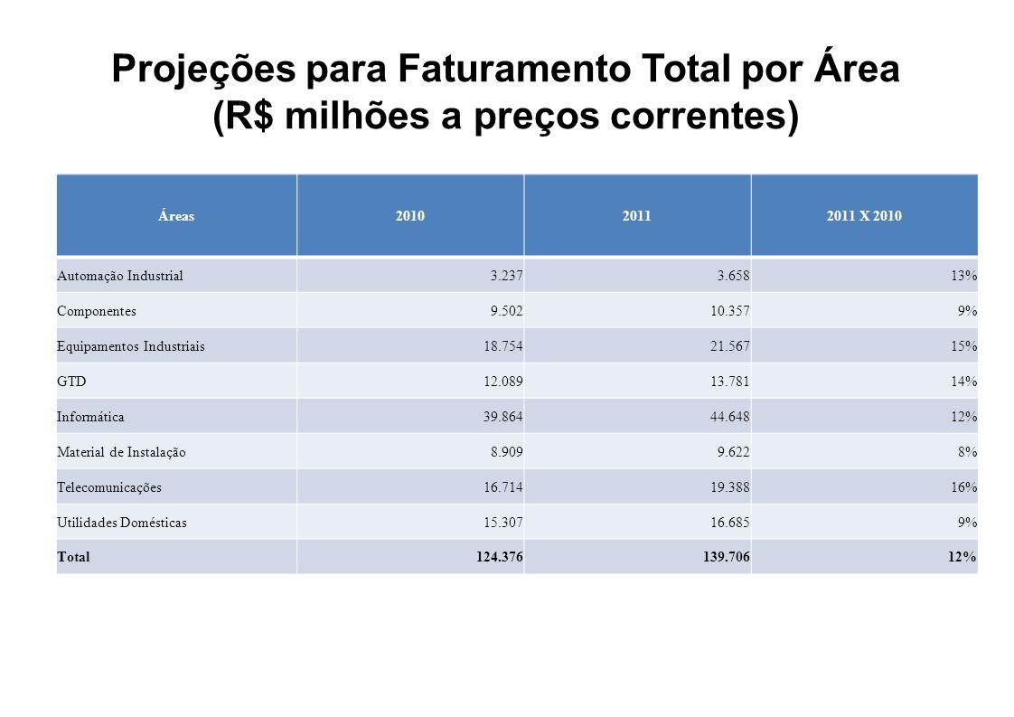 Projeções para Faturamento Total por Área (R$ milhões a preços correntes)