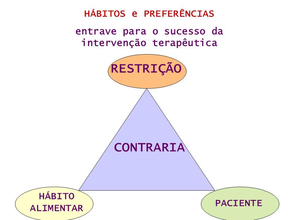RESTRIÇÃO CONTRARIA HÁBITOS e PREFERÊNCIAS