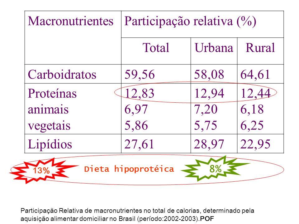 Participação relativa (%) Total Urbana Rural Carboidratos 59,56 58,08
