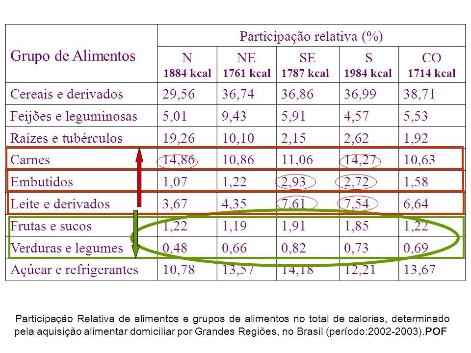 Participação relativa (%)