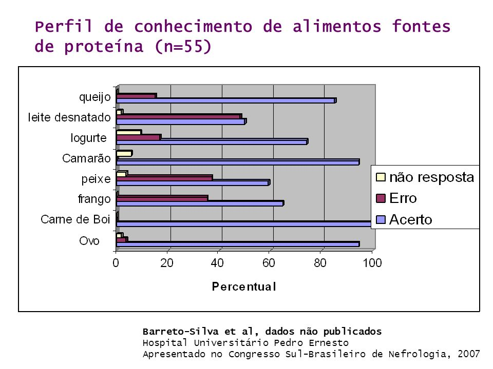 Perfil de conhecimento de alimentos fontes de proteína (n=55)