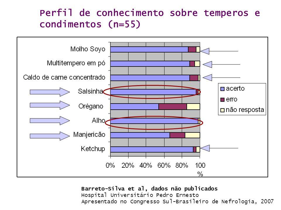 Perfil de conhecimento sobre temperos e condimentos (n=55)