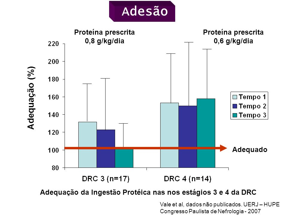 Adesão Adequação (%) Proteína prescrita Proteína prescrita