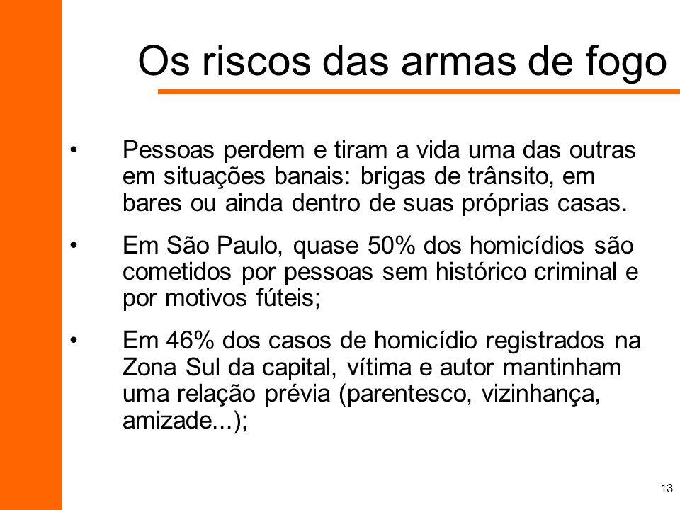 Os riscos das armas de fogo