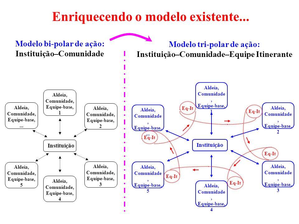 Enriquecendo o modelo existente...