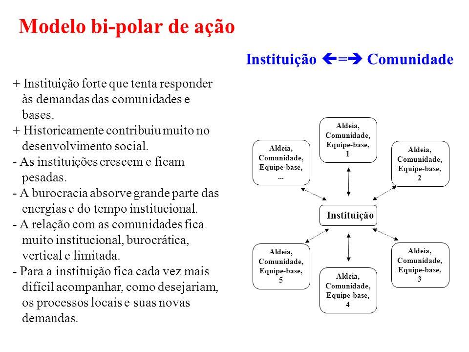 Modelo bi-polar de ação