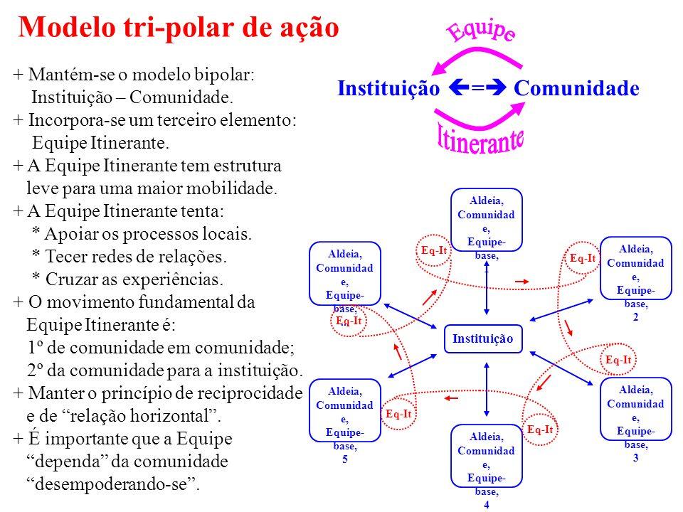 Modelo tri-polar de ação