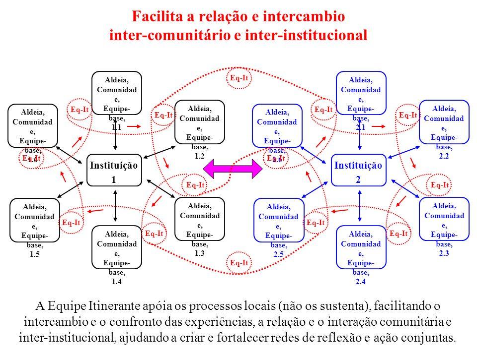 Facilita a relação e intercambio inter-comunitário e inter-institucional