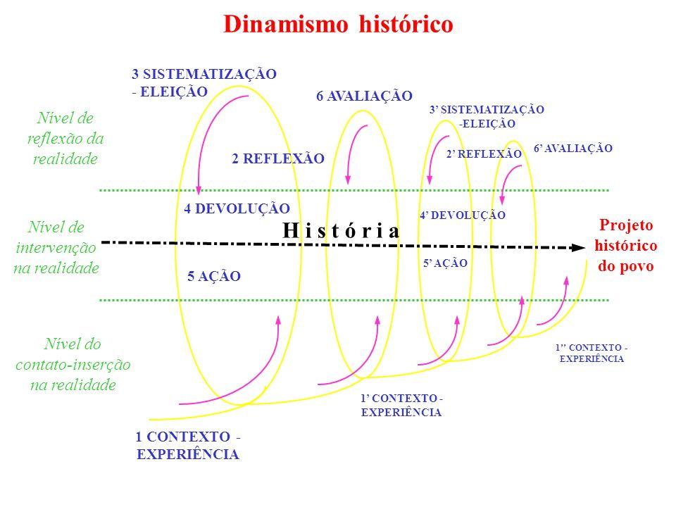 Dinamismo histórico H i s t ó r i a Nível de reflexão da realidade