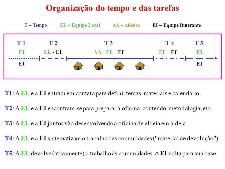 Organização do tempo e das tarefas