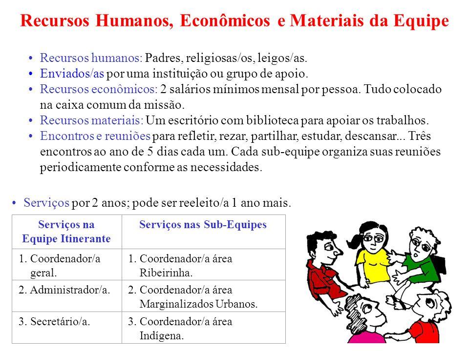 Recursos Humanos, Econômicos e Materiais da Equipe