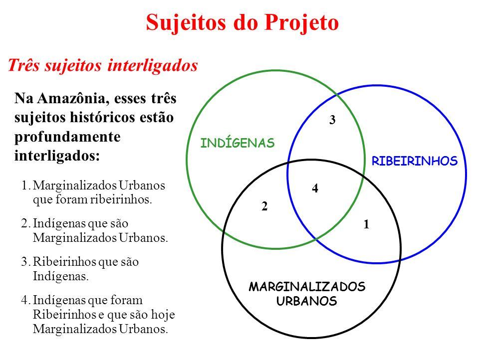 Sujeitos do Projeto Três sujeitos interligados