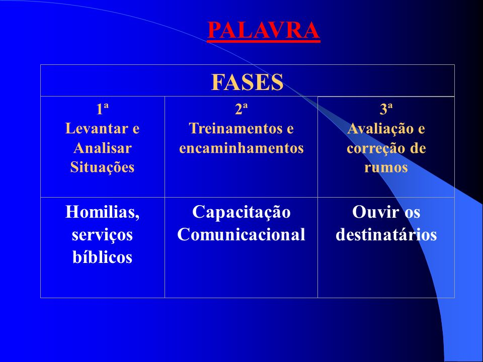 PALAVRA FASES Homilias, serviços bíblicos Capacitação Comunicacional