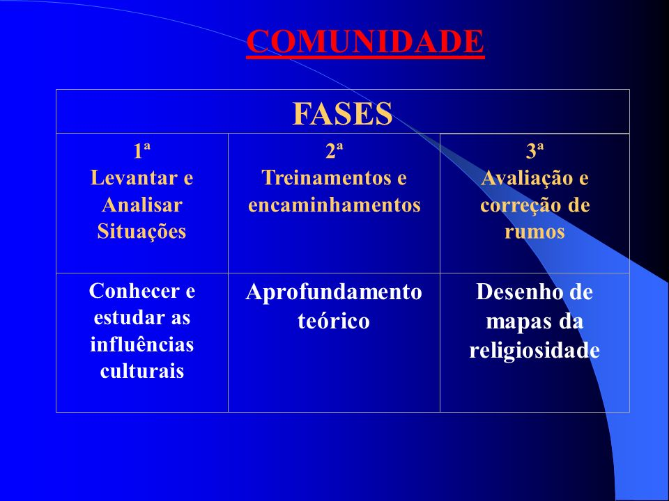 COMUNIDADE FASES Aprofundamento teórico