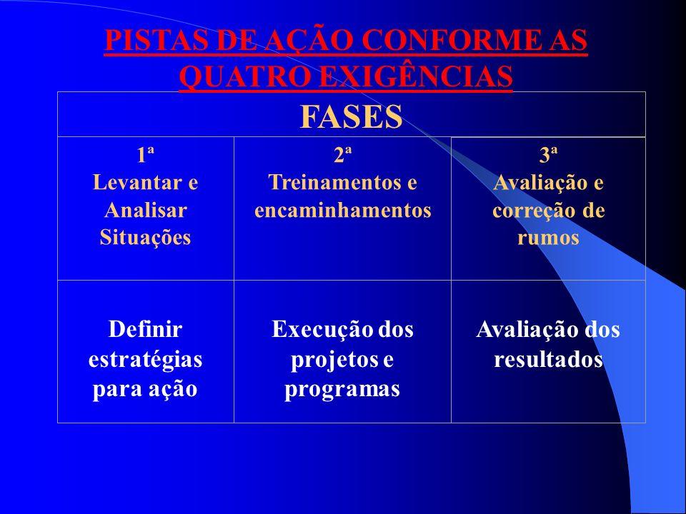 PISTAS DE AÇÃO CONFORME AS QUATRO EXIGÊNCIAS