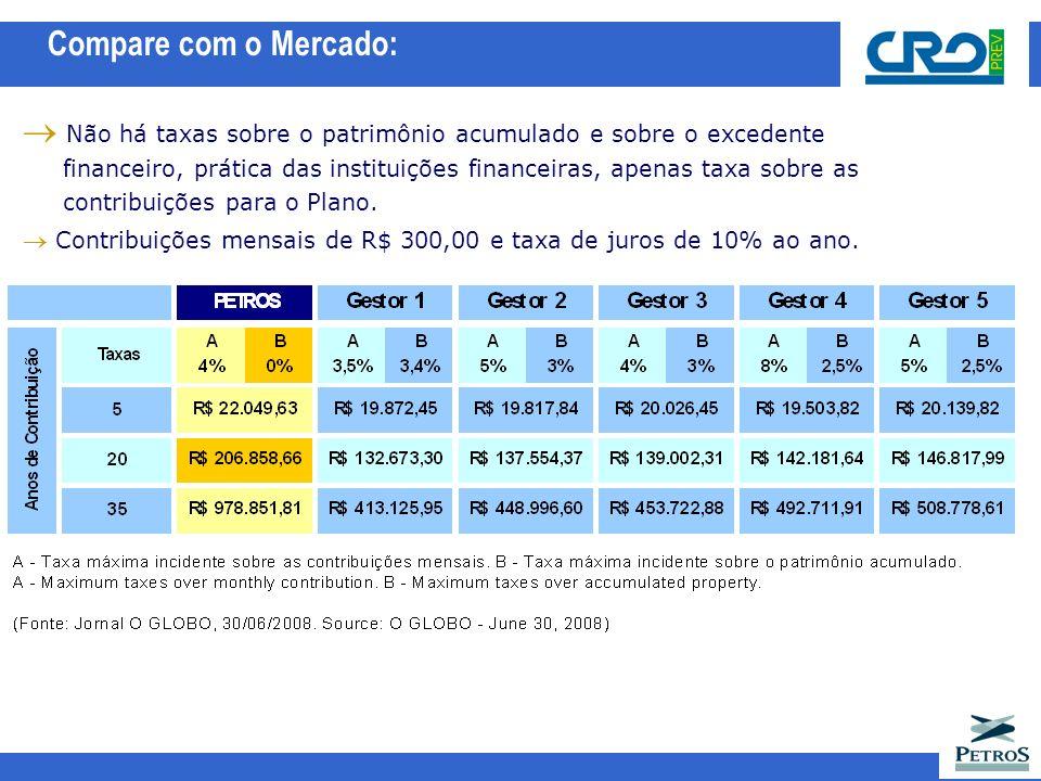 Compare com o Mercado: Não há taxas sobre o patrimônio acumulado e sobre o excedente.