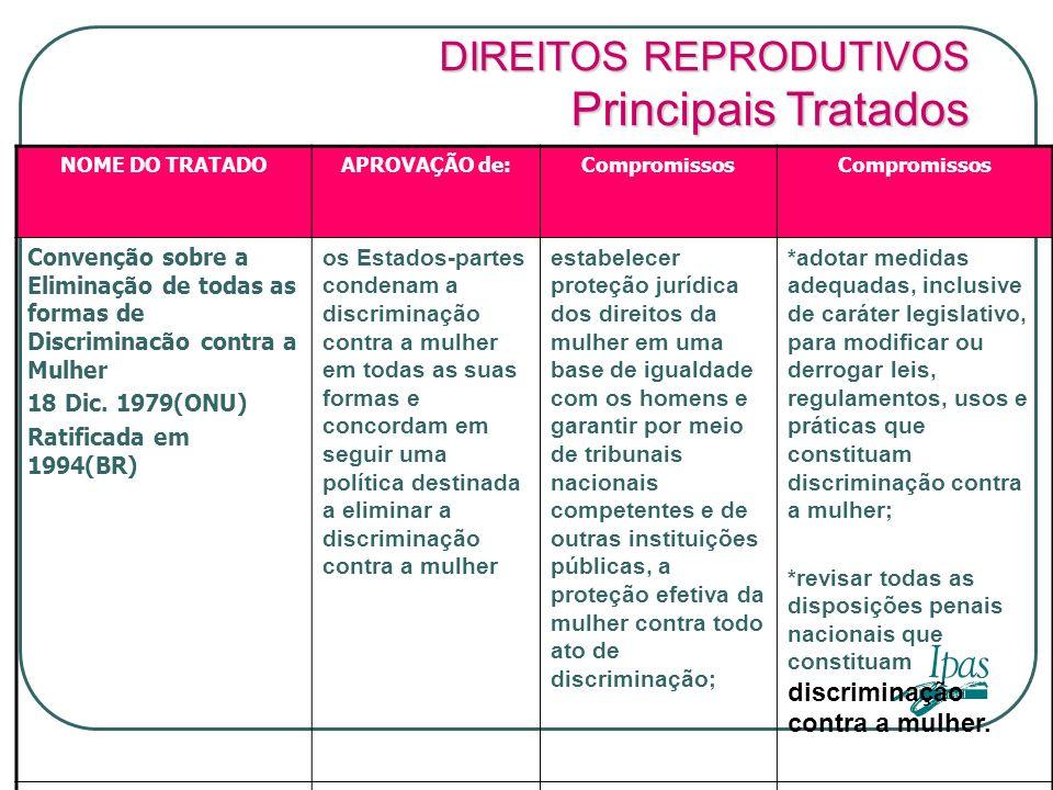 Principais Tratados DIREITOS REPRODUTIVOS