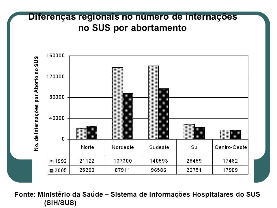 Diferenças regionais no número de internações
