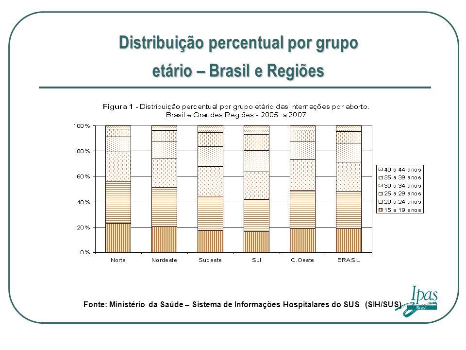 Distribuição percentual por grupo
