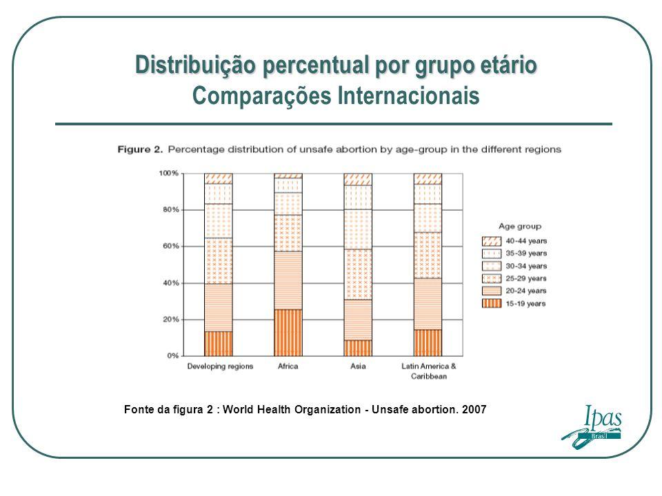 Distribuição percentual por grupo etário Comparações Internacionais