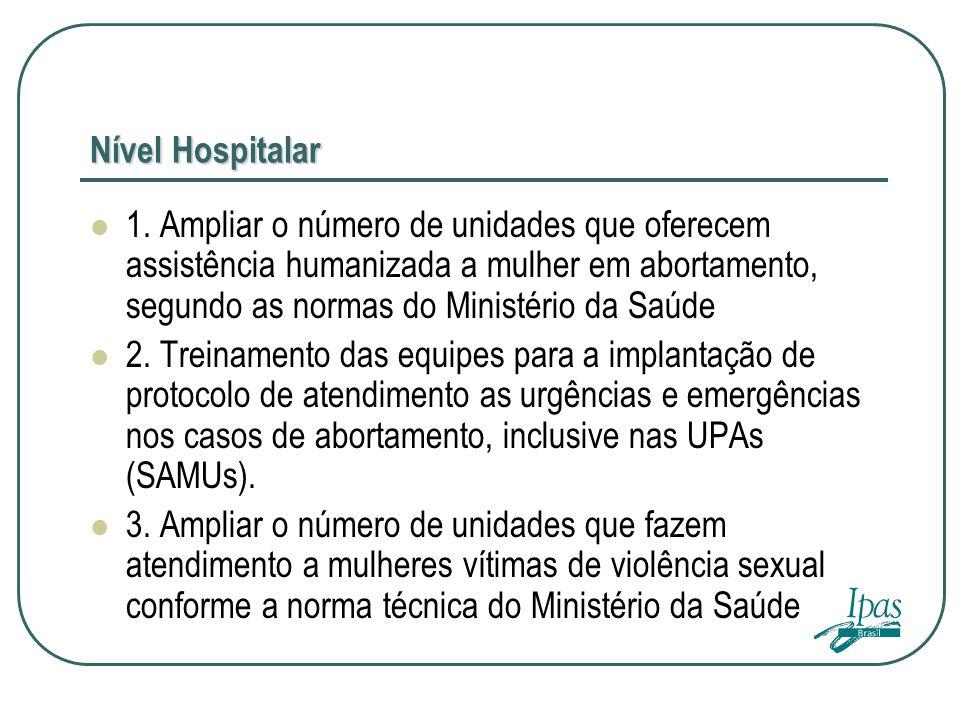 Nível Hospitalar
