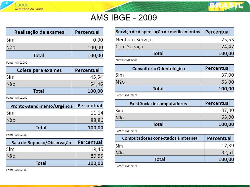 AMS IBGE - 2009 Realização de exames Percentual Sim 0,00 Não 100,00