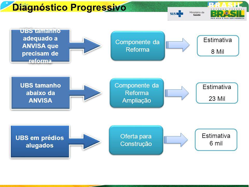 Diagnóstico Progressivo