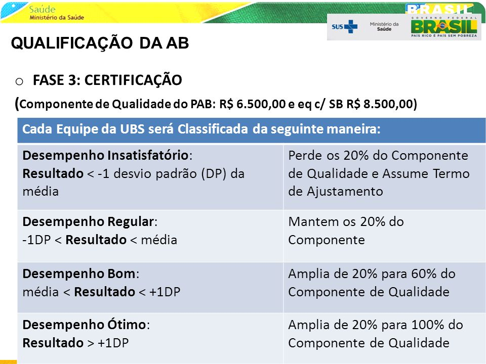 (Componente de Qualidade do PAB: R$ 6.500,00 e eq c/ SB R$ 8.500,00)