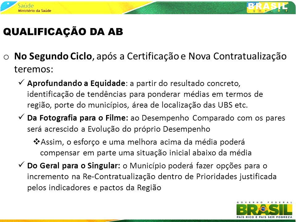 No Segundo Ciclo, após a Certificação e Nova Contratualização teremos: