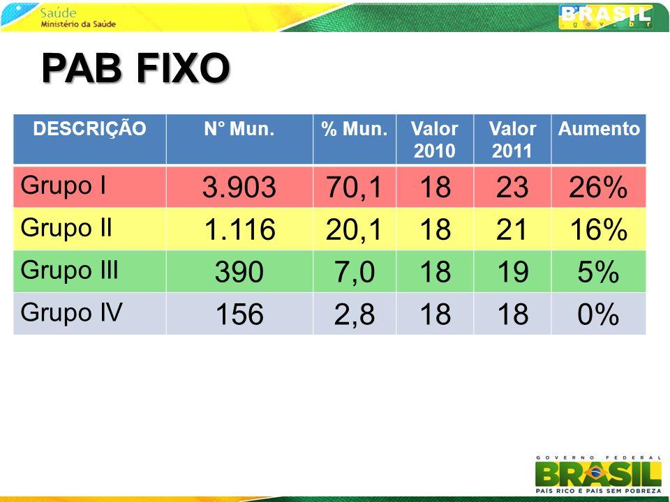 PAB FIXO DESCRIÇÃO. N° Mun. % Mun. Valor 2010. Valor 2011. Aumento. Grupo I. 3.903. 70,1. 18.