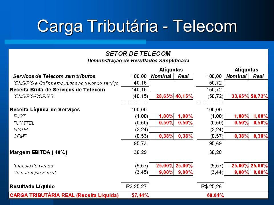 Carga Tributária - Telecom