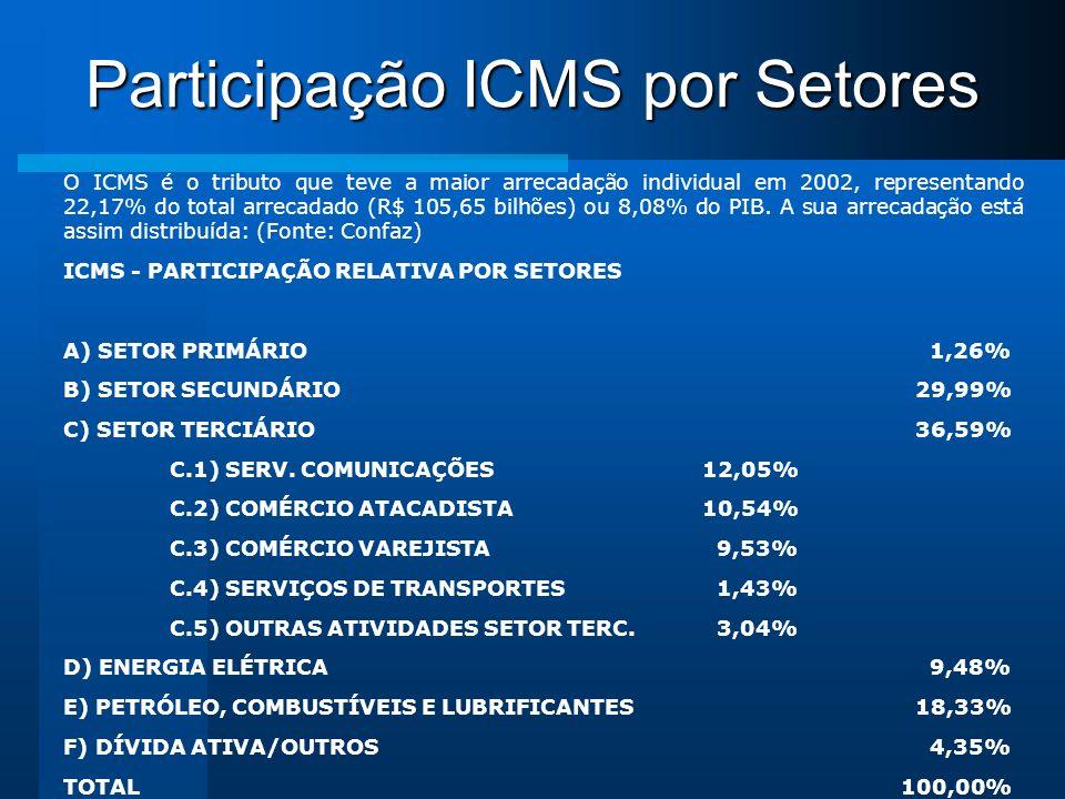 Participação ICMS por Setores