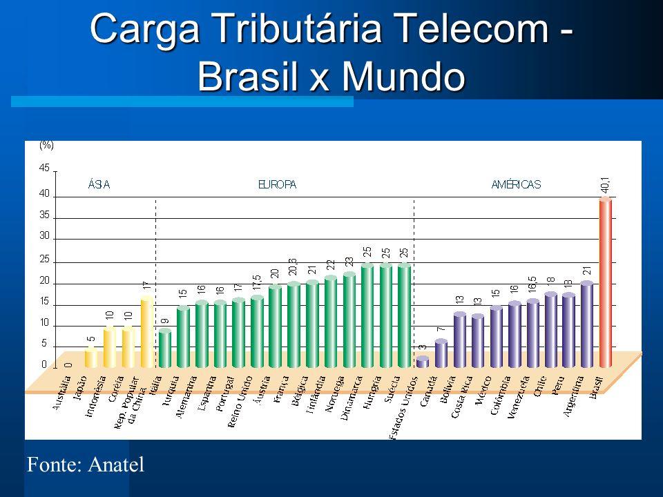 Carga Tributária Telecom - Brasil x Mundo