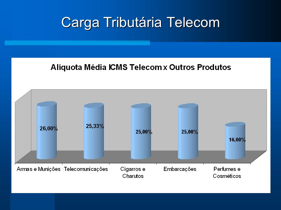Carga Tributária Telecom